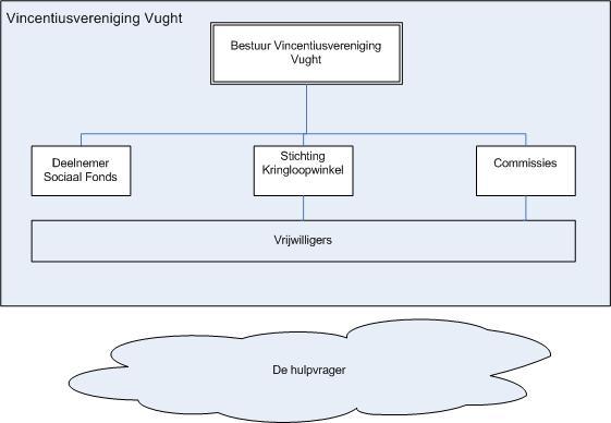 Organisatie-Vincentiusvereniging1.1